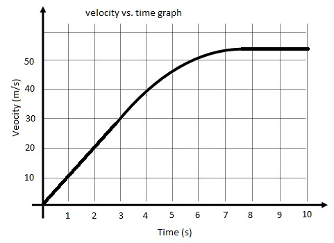 Worksheets Velocity Time Graphs Questions And Answers Pdf spsphysicalscience lesson 3 acceleration of an object in free fall fall
