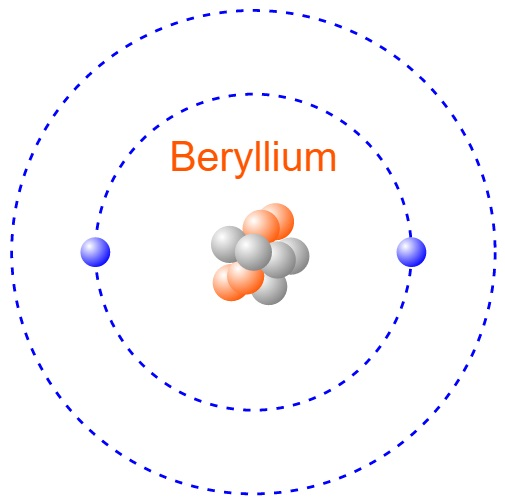Beryllium Bohr Model Project