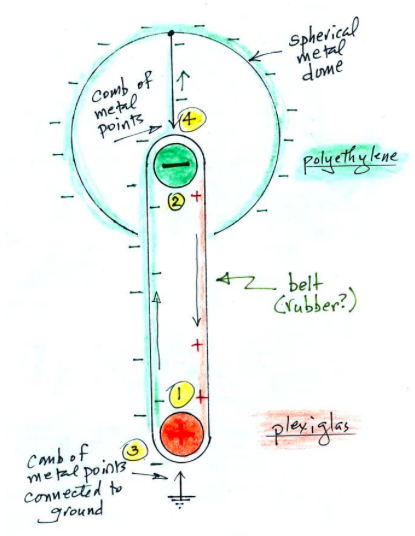 Spsphysicalscience lesson 1 1 van de graaff elicitation caution the charge of the head on the van de graaff generator depends on the materials of the inner combs in this example polyethylene and plexiglass ccuart Images