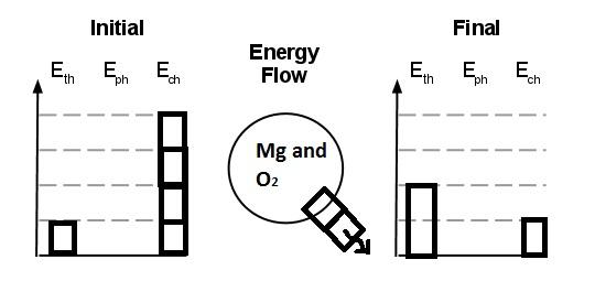 spsphysicalscience    lesson 2